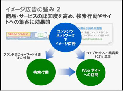 Google AdWords - イメージ広告