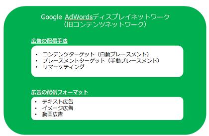 AdWords、ディスプレイネットワーク