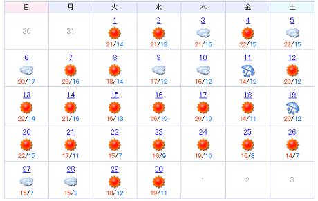 ... 天気を振り返ることが可能です。 ※東京 ...
